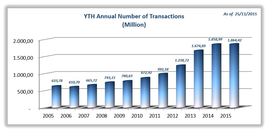 YTH_Annual_Number