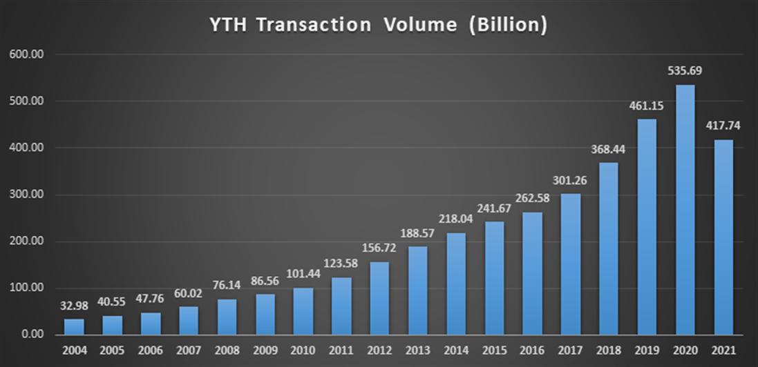 YTH_data_2