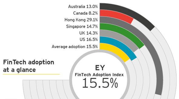 ey-global-fintech-adoption