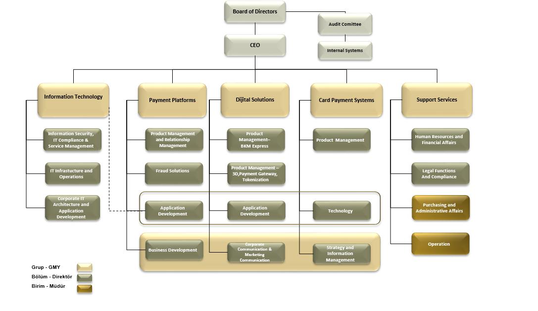Organisation chart_