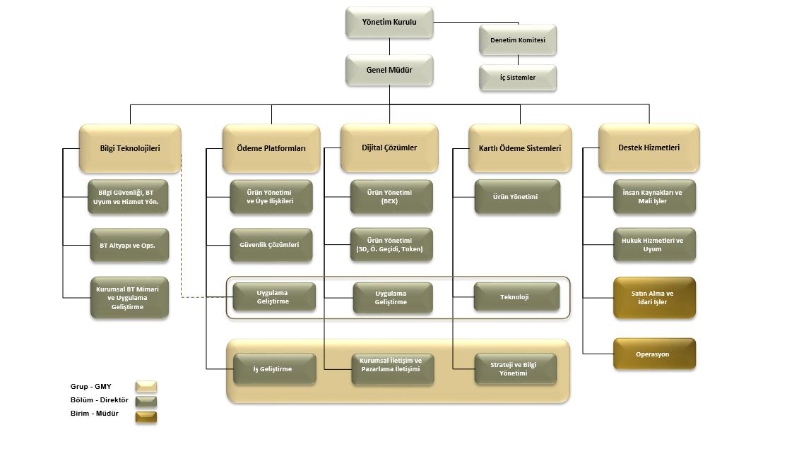 Organizasyon Şeması_