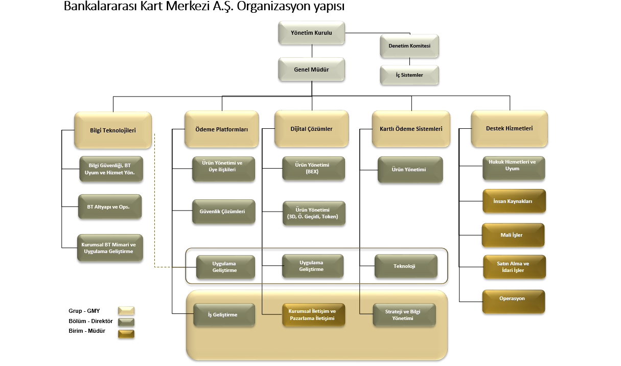 Organizasyon Semasi Bankalararasi Kart Merkezi