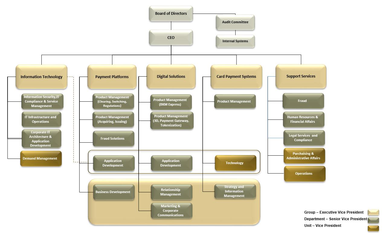 organizasyon-semasi-guncel-en