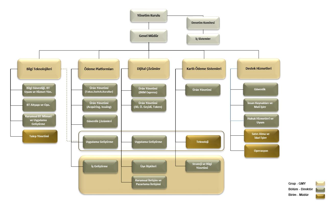 organizasyon-semasi-guncel