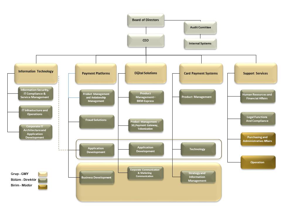 Organisation_chart_EN