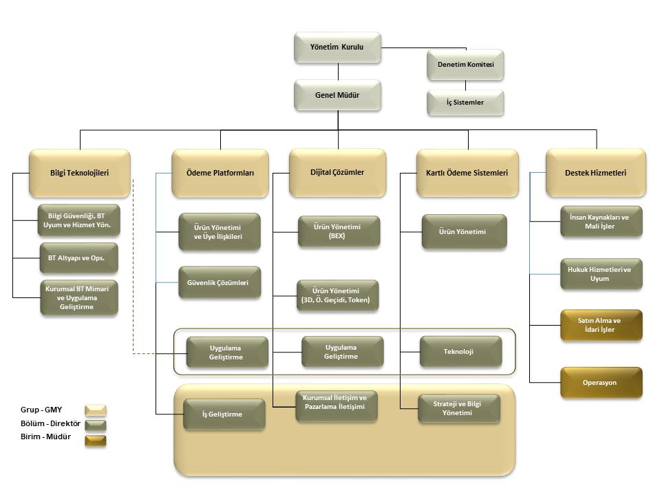 Organisation_chart_TR